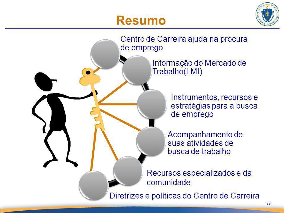 Resumo Where you are today 39 Centro de Carreira ajuda na procura de emprego Informação do Mercado de Trabalho(LMI) Instrumentos, recursos e estratégi