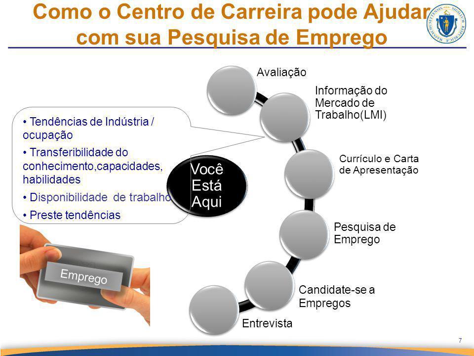 Where you are today 7 Você Está Aqui Avaliação Informação do Mercado de Trabalho(LMI) Currículo e Carta de Apresentação Pesquisa de Emprego Candidate-