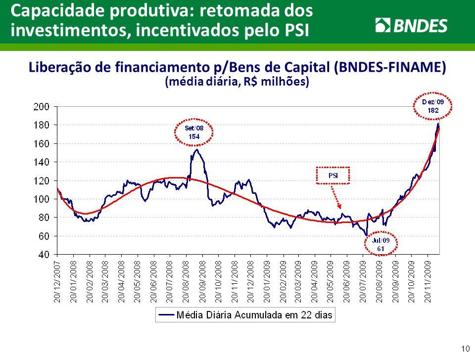 10 Liberação de financiamento p/Bens de Capital (BNDES-FINAME) (média diária, R$ milhões) Capacidade produtiva: retomada dos investimentos, incentivad