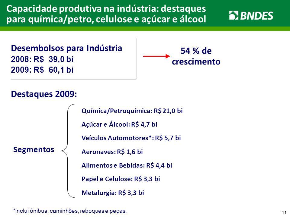 11 Capacidade produtiva na indústria: destaques para química/petro, celulose e açúcar e álcool Desembolsos para Indústria 2008: R$ 39,0 bi 2009: R$ 60,1 bi 54 % de crescimento Destaques 2009: Segmentos Química/Petroquímica: R$ 21,0 bi Papel e Celulose: R$ 3,3 bi *inclui ônibus, caminhões, reboques e peças.