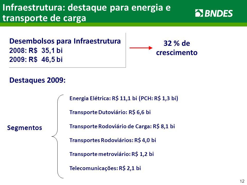12 Infraestrutura: destaque para energia e transporte de carga Desembolsos para Infraestrutura 2008: R$ 35,1 bi 2009: R$ 46,5 bi 32 % de crescimento Destaques 2009: Segmentos Energia Elétrica: R$ 11,1 bi (PCH: R$ 1,3 bi) Telecomunicações: R$ 2,1 bi Transportes Rodoviários: R$ 4,0 bi Transporte Rodoviário de Carga: R$ 8,1 bi Transporte Dutoviário: R$ 6,6 bi Transporte metroviário: R$ 1,2 bi