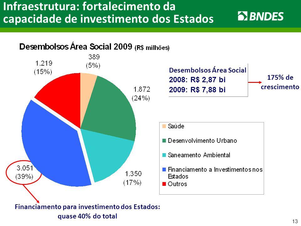 13 Financiamento para investimento dos Estados: quase 40% do total Infraestrutura: fortalecimento da capacidade de investimento dos Estados 175% de crescimento Desembolsos Área Social 2008: R$ 2,87 bi 2009: R$ 7,88 bi