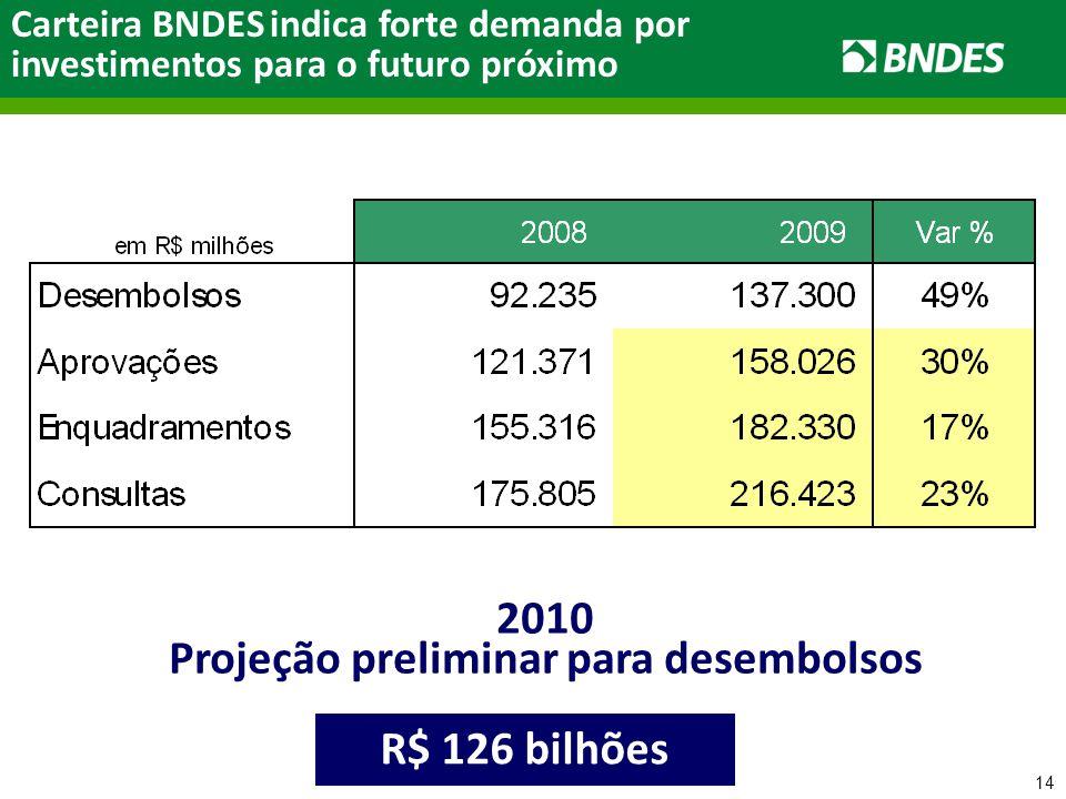 14 Carteira BNDES indica forte demanda por investimentos para o futuro próximo 2010 Projeção preliminar para desembolsos R$ 126 bilhões