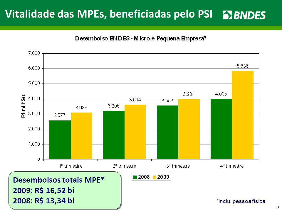 5 Vitalidade das MPEs, beneficiadas pelo PSI Desembolsos totais MPE* 2009: R$ 16,52 bi 2008: R$ 13,34 bi Desembolsos totais MPE* 2009: R$ 16,52 bi 2008: R$ 13,34 bi * *inclui pessoa física