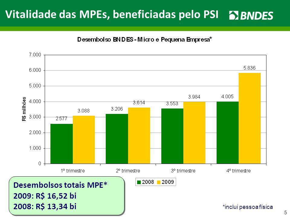 5 Vitalidade das MPEs, beneficiadas pelo PSI Desembolsos totais MPE* 2009: R$ 16,52 bi 2008: R$ 13,34 bi Desembolsos totais MPE* 2009: R$ 16,52 bi 200