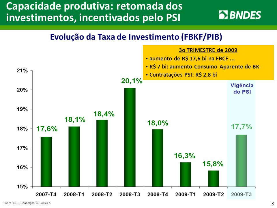 8 Fonte: IBGE. Elaboração: APE/BNDES Evolução da Taxa de Investimento (FBKF/PIB) Capacidade produtiva: retomada dos investimentos, incentivados pelo P