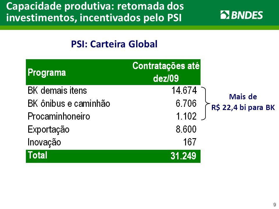 10 Liberação de financiamento p/Bens de Capital (BNDES-FINAME) (média diária, R$ milhões) Capacidade produtiva: retomada dos investimentos, incentivados pelo PSI