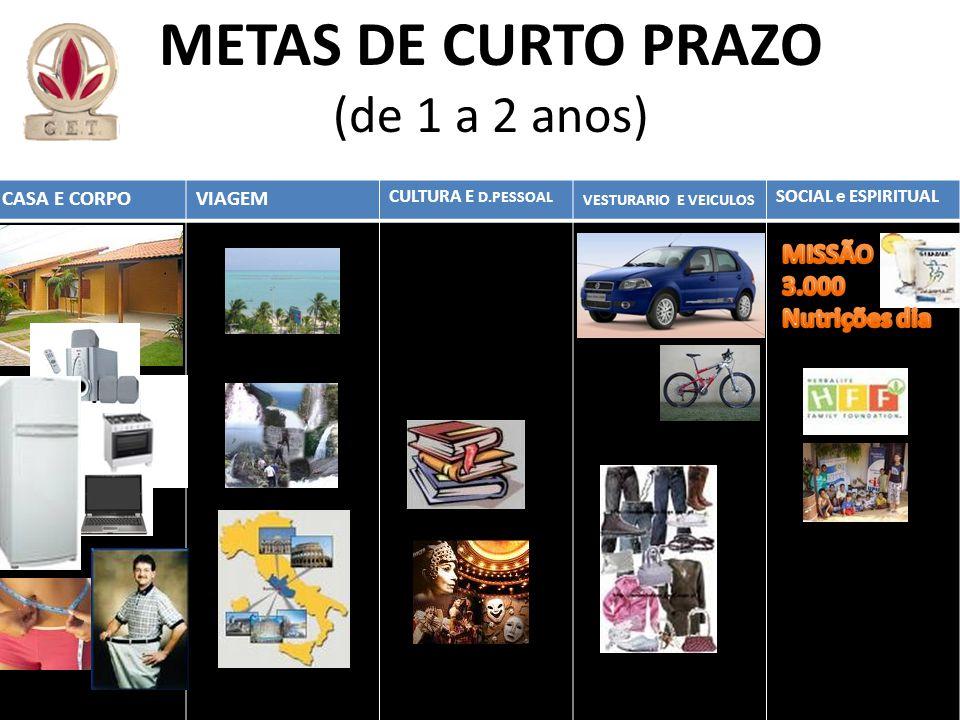 CASA E CORPOVIAGEM CULTURA E D.PESSOAL VESTURARIO E VEICULOS SOCIAL e ESPIRITUAL METAS DE CURTO PRAZO (de 1 a 2 anos)