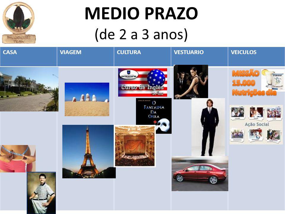 CASAVIAGEMCULTURAVESTUARIOVEICULOS MEDIO PRAZO (de 2 a 3 anos)