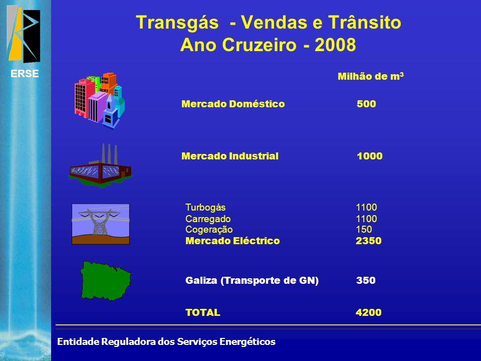 Entidade Reguladora dos Serviços Energéticos ERSE Galiza (Transporte de GN)350 Milhão de m 3 Transgás - Vendas e Trânsito Ano Cruzeiro - 2008 Mercado Doméstico500 Mercado Industrial1000 Turbogás1100 Carregado1100 Cogeração150 Mercado Eléctrico2350 TOTAL4200