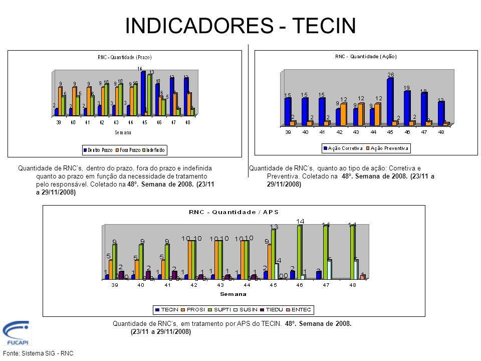 INDICADORES - TECIN Quantidade de RNC's, dentro do prazo, fora do prazo e indefinida quanto ao prazo em função da necessidade de tratamento pelo respo