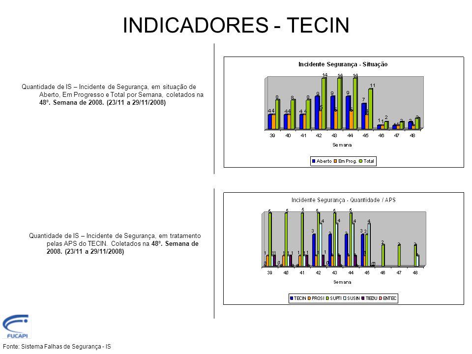 INDICADORES - TECIN Fonte: Sistema Falhas de Segurança - IS Quantidade de IS – Incidente de Segurança, em situação de Aberto, Em Progresso e Total por