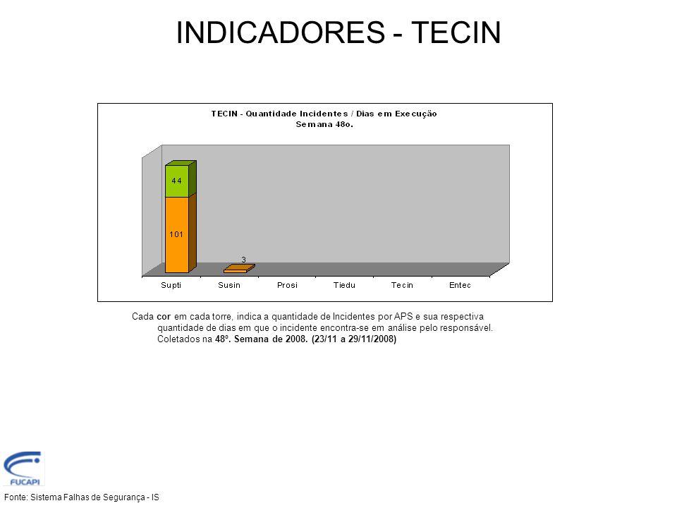 INDICADORES - TECIN Fonte: Sistema Falhas de Segurança - IS Cada cor em cada torre, indica a quantidade de Incidentes por APS e sua respectiva quantid