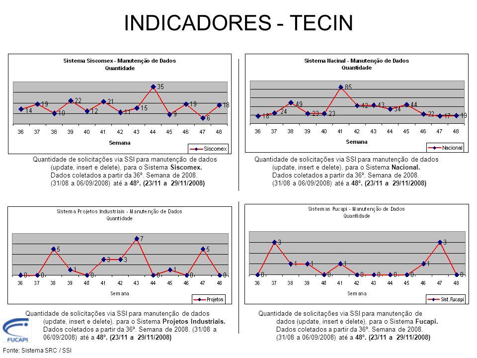 INDICADORES - TECIN Fonte: Sistema SRC / SSI Quantidade de solicitações via SSI para manutenção de dados (update, insert e delete), em Sistemas.