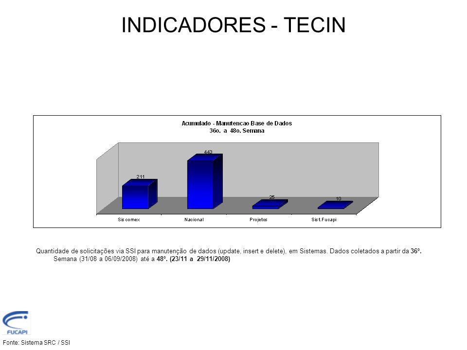 INDICADORES - TECIN Fonte: Sistema SRC / SSI Quantidade de solicitações via SSI para manutenção de dados (update, insert e delete), em Sistemas. Dados