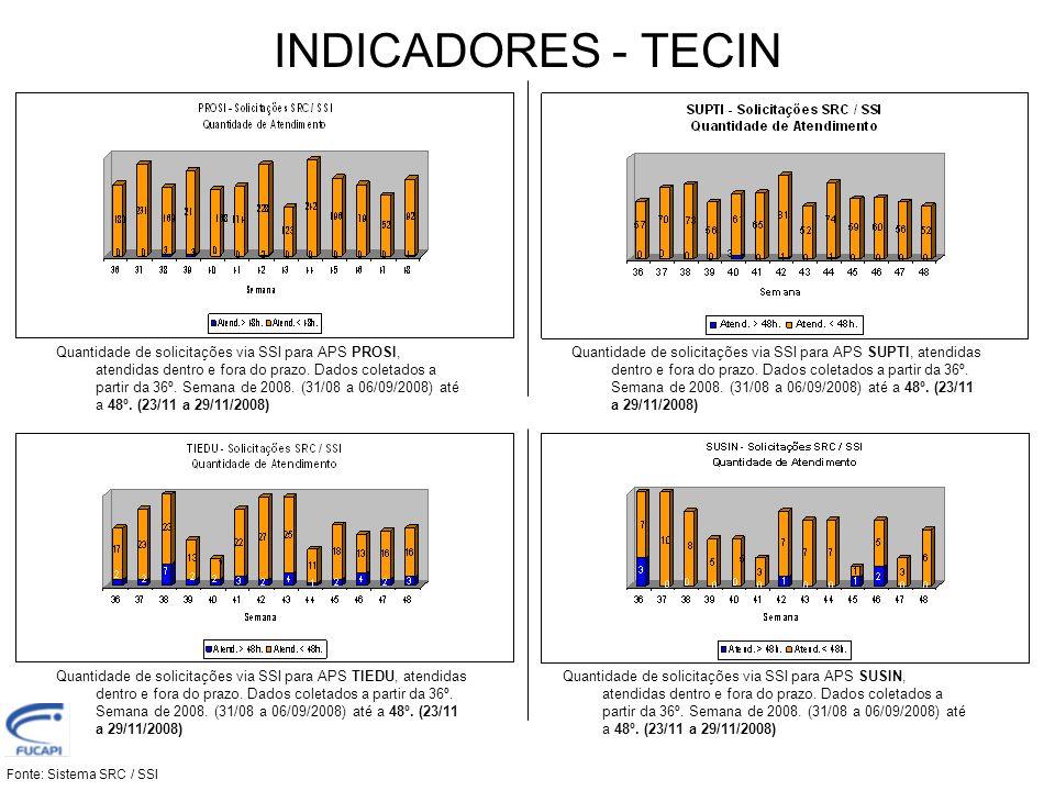 INDICADORES - TECIN Fonte: Sistema SRC / SSI Quantidade de solicitações via SSI para APS SUPTI, em referência a satisfação do cliente.
