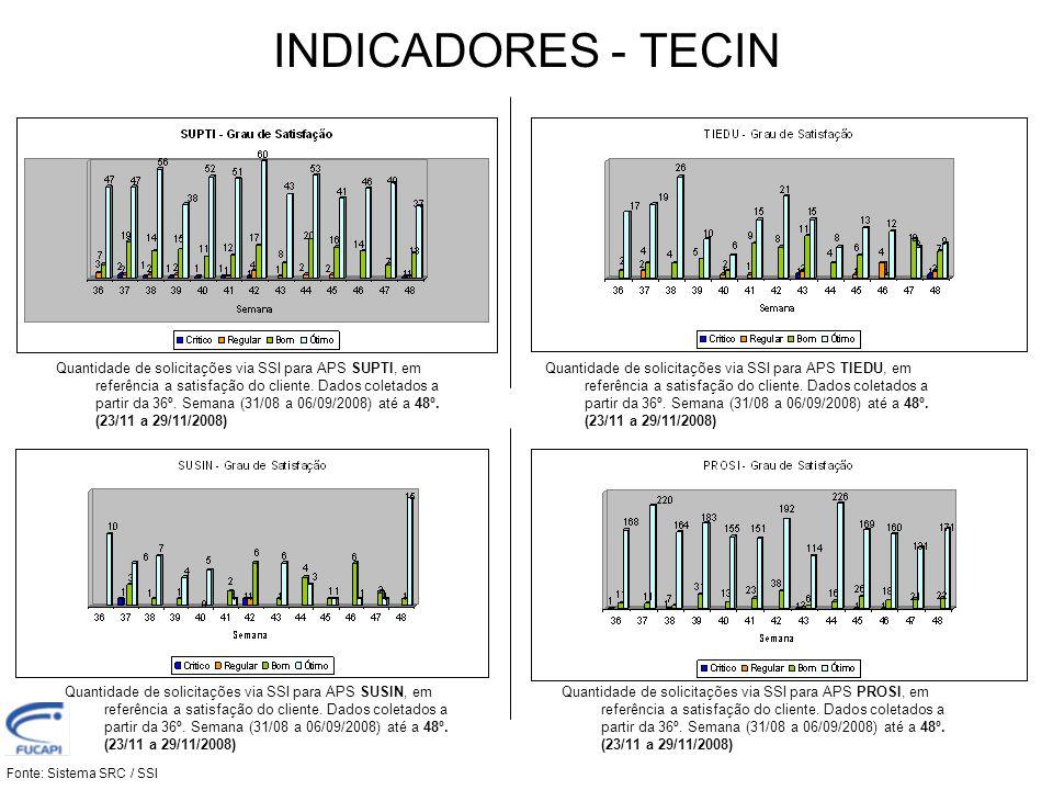 INDICADORES - TECIN Fonte: Sistema SRC / SSI Quantidade de solicitações via SSI para APS SUPTI, em referência a satisfação do cliente. Dados coletados