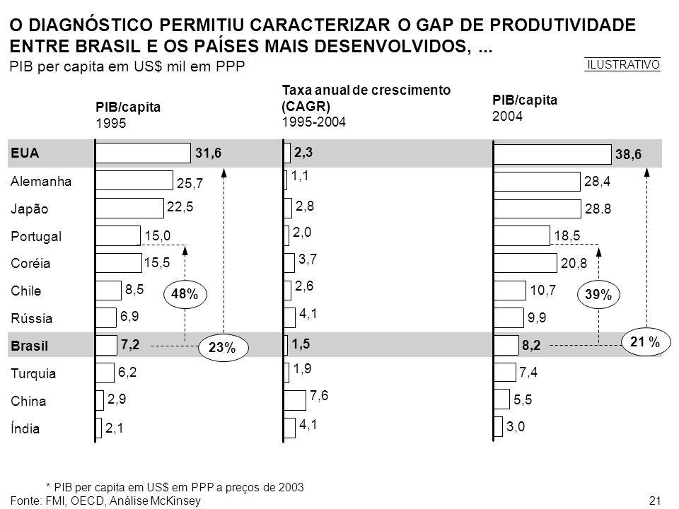 21 O DIAGNÓSTICO PERMITIU CARACTERIZAR O GAP DE PRODUTIVIDADE ENTRE BRASIL E OS PAÍSES MAIS DESENVOLVIDOS,... PIB per capita em US$ mil em PPP Coréia