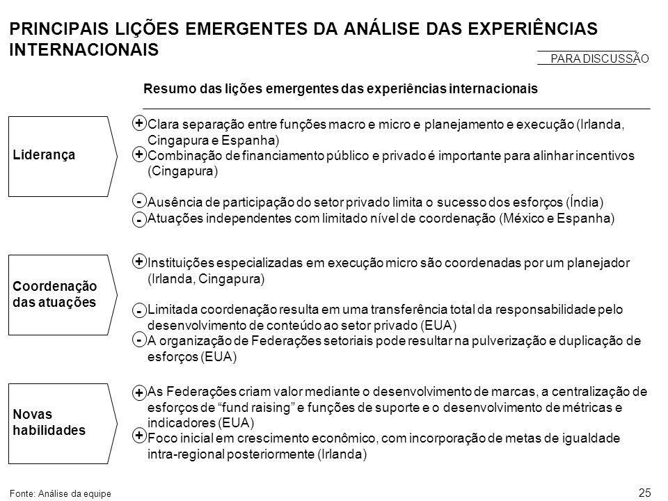 25 PRINCIPAIS LIÇÕES EMERGENTES DA ANÁLISE DAS EXPERIÊNCIAS INTERNACIONAIS Resumo das lições emergentes das experiências internacionais Fonte: Análise