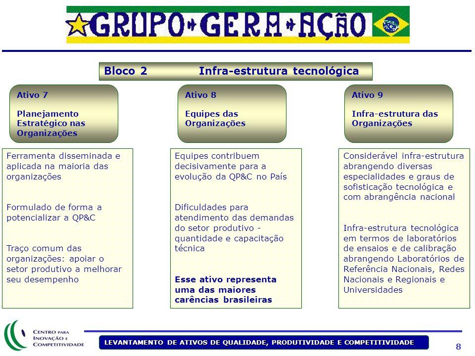 8 LEVANTAMENTO DE ATIVOS DE QUALIDADE, PRODUTIVIDADE E COMPETITIVIDADE Ferramenta disseminada e aplicada na maioria das organizações Formulado de form
