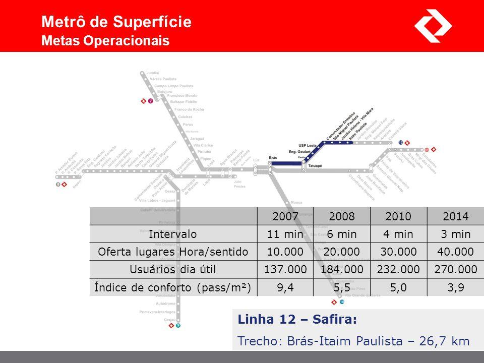 Linha 12 – Safira: Trecho: Brás-Itaim Paulista – 26,7 km Metrô de Superfície Metas Operacionais 2007200820102014 Intervalo11 min6 min4 min3 min Oferta