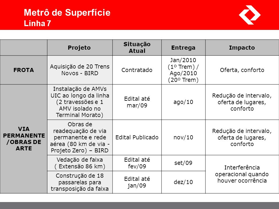 Projeto Situação Atual EntregaImpacto FROTA Aquisição de 20 Trens Novos - BIRD Contratado Jan/2010 (1º Trem) / Ago/2010 (20º Trem) Oferta, conforto VI