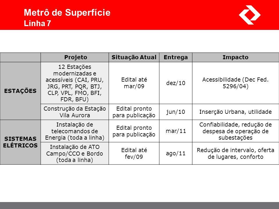 ProjetoSituação AtualEntregaImpacto ESTAÇÕES 12 Estações modernizadas e acessíveis (CAI, PRU, JRG, PRT, PQR, BTJ, CLP, VPL, FMO, BFI, FDR, BFU) Edital