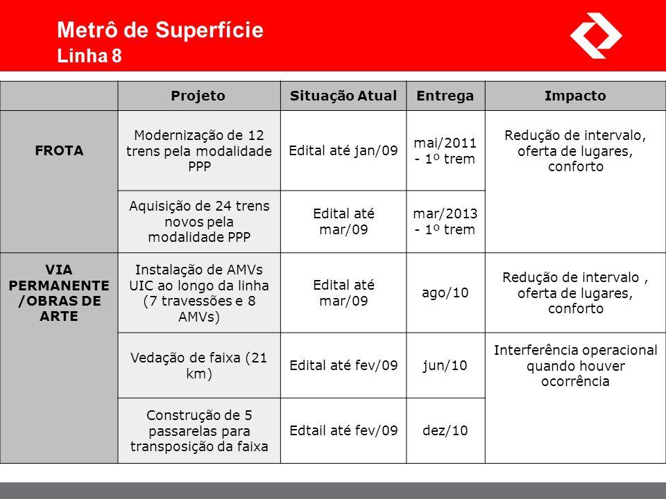 Metrô de Superfície Linha 8 Projeto Situação AtualEntregaImpacto FROTA Modernização de 12 trens pela modalidade PPP Edital até jan/09 mai/2011 - 1º tr