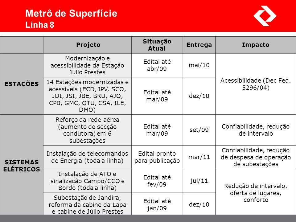 Projeto Situação Atual EntregaImpacto ESTAÇÕES Modernização e acessibilidade da Estação Julio Prestes Edital até abr/09 mai/10 Acessibilidade (Dec Fed