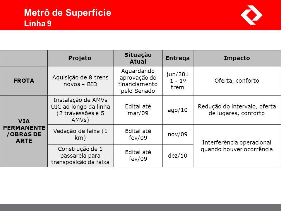 Projeto Situação Atual EntregaImpacto FROTA Aquisição de 8 trens novos – BID Aguardando aprovação do financiamento pelo Senado jun/201 1 - 1º trem Ofe