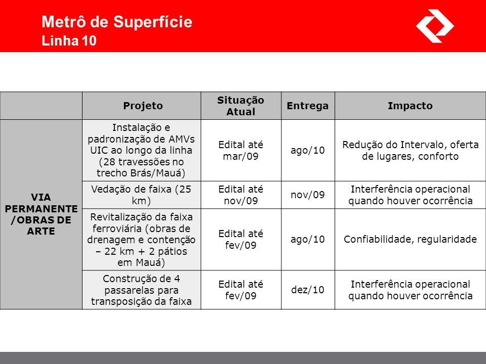 Projeto Situação Atual EntregaImpacto VIA PERMANENTE /OBRAS DE ARTE Instalação e padronização de AMVs UIC ao longo da linha (28 travessões no trecho B