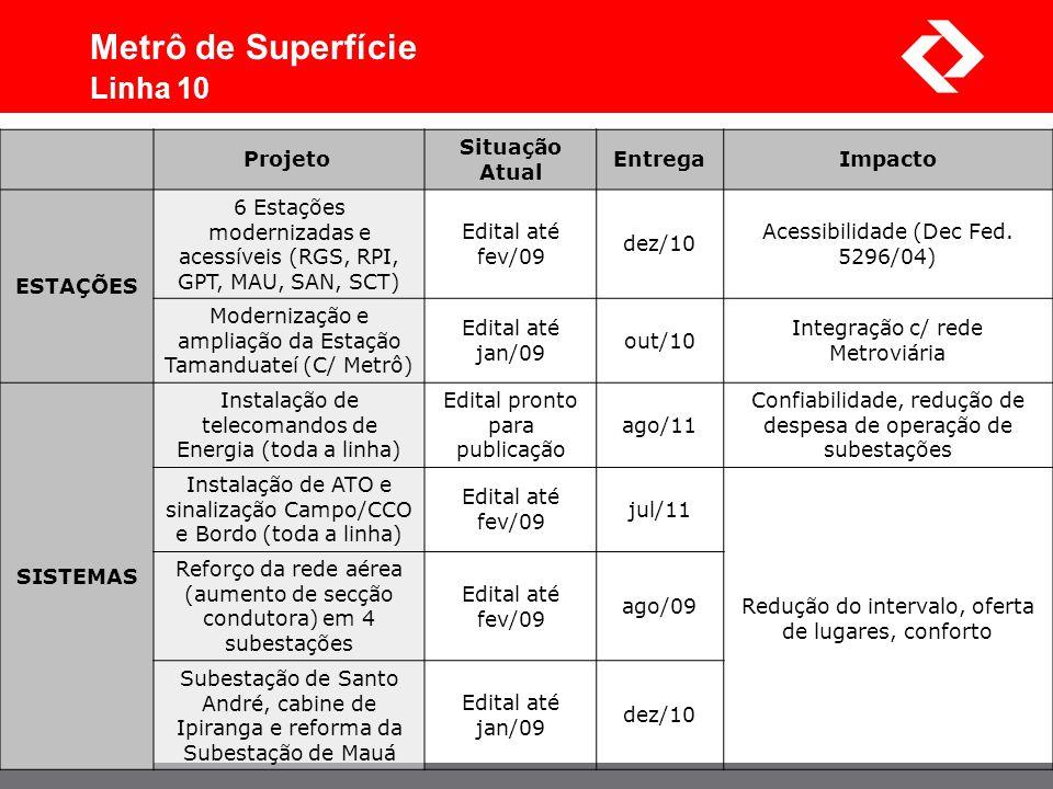 Projeto Situação Atual EntregaImpacto ESTAÇÕES 6 Estações modernizadas e acessíveis (RGS, RPI, GPT, MAU, SAN, SCT) Edital até fev/09 dez/10 Acessibili