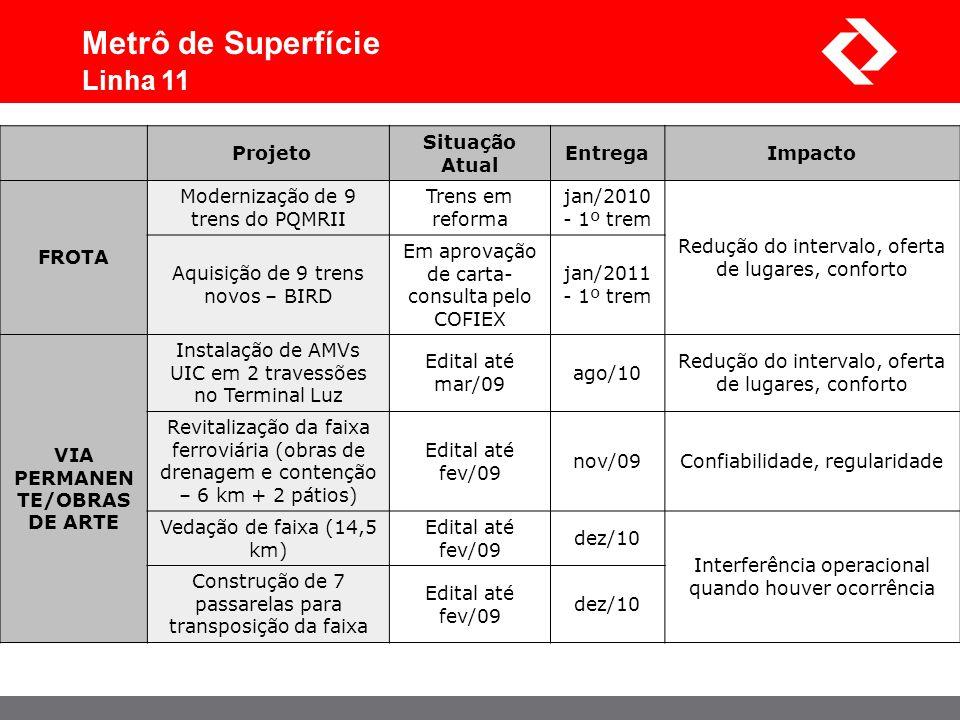Projeto Situação Atual EntregaImpacto FROTA Modernização de 9 trens do PQMRII Trens em reforma jan/2010 - 1º trem Redução do intervalo, oferta de luga