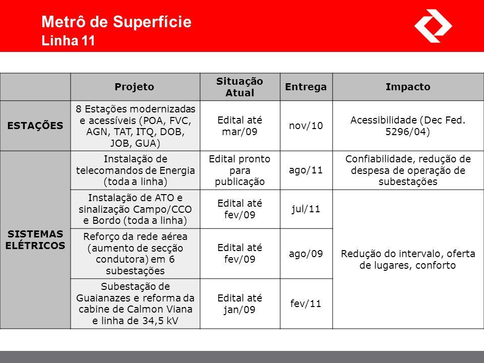 Projeto Situação Atual EntregaImpacto ESTAÇÕES 8 Estações modernizadas e acessíveis (POA, FVC, AGN, TAT, ITQ, DOB, JOB, GUA) Edital até mar/09 nov/10