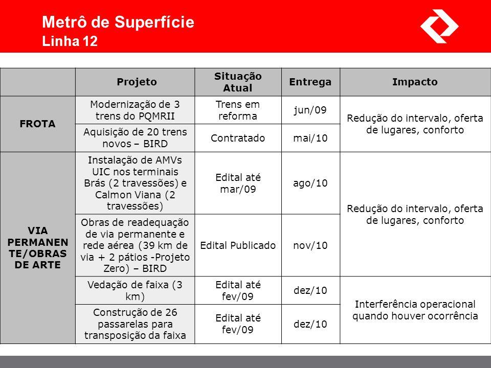 Projeto Situação Atual EntregaImpacto FROTA Modernização de 3 trens do PQMRII Trens em reforma jun/09 Redução do intervalo, oferta de lugares, confort