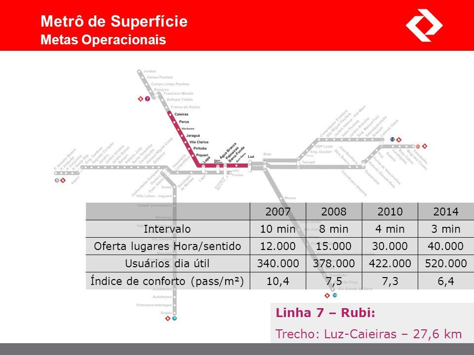 Linha 7 – Rubi: Trecho: Luz-Caieiras – 27,6 km Metrô de Superfície Metas Operacionais 2007200820102014 Intervalo10 min8 min4 min3 min Oferta lugares H