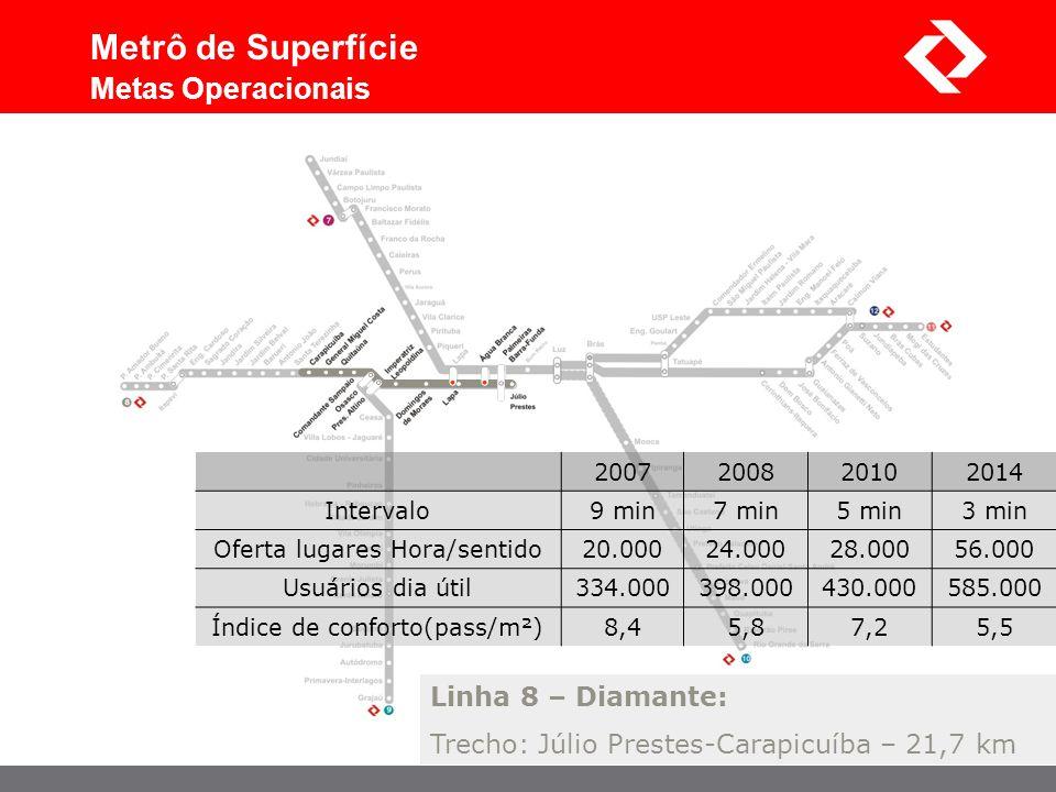 Linha 8 – Diamante: Trecho: Júlio Prestes-Carapicuíba – 21,7 km Metrô de Superfície Metas Operacionais 2007200820102014 Intervalo9 min7 min5 min3 min