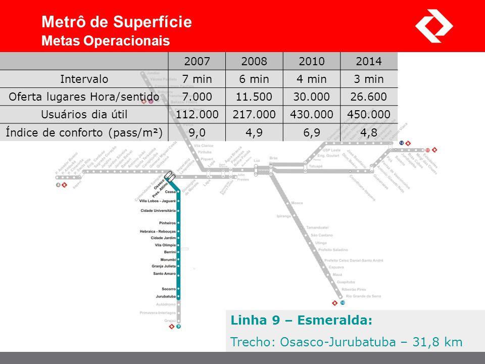 Linha 9 – Esmeralda: Trecho: Osasco-Jurubatuba – 31,8 km Metrô de Superfície Metas Operacionais 2007200820102014 Intervalo7 min6 min4 min3 min Oferta