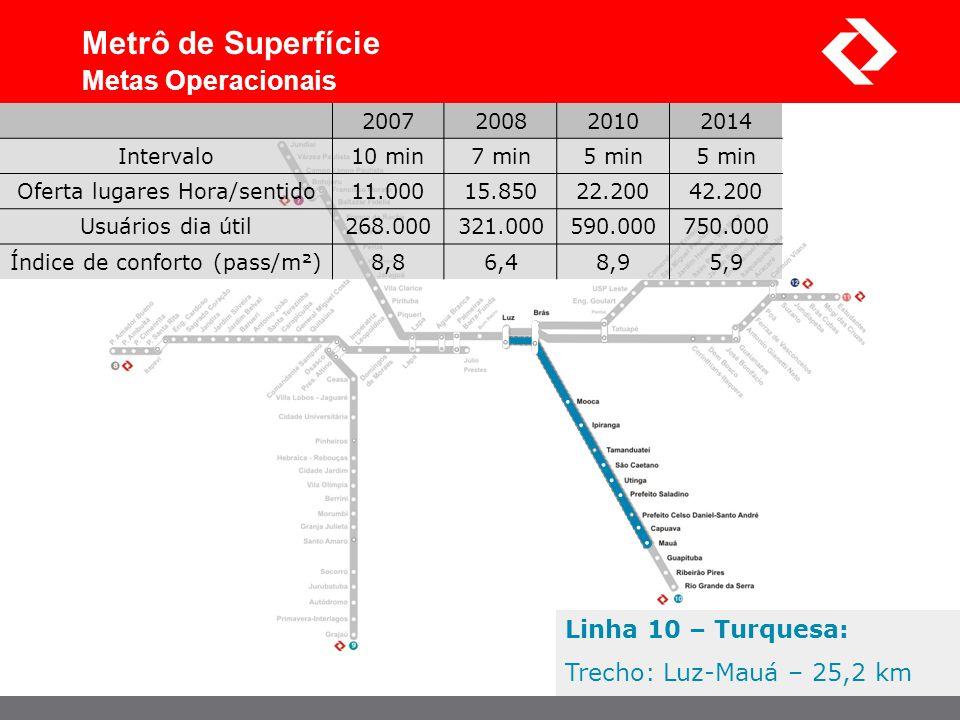 Linha 10 – Turquesa: Trecho: Luz-Mauá – 25,2 km Metrô de Superfície Metas Operacionais 2007200820102014 Intervalo10 min7 min5 min Oferta lugares Hora/