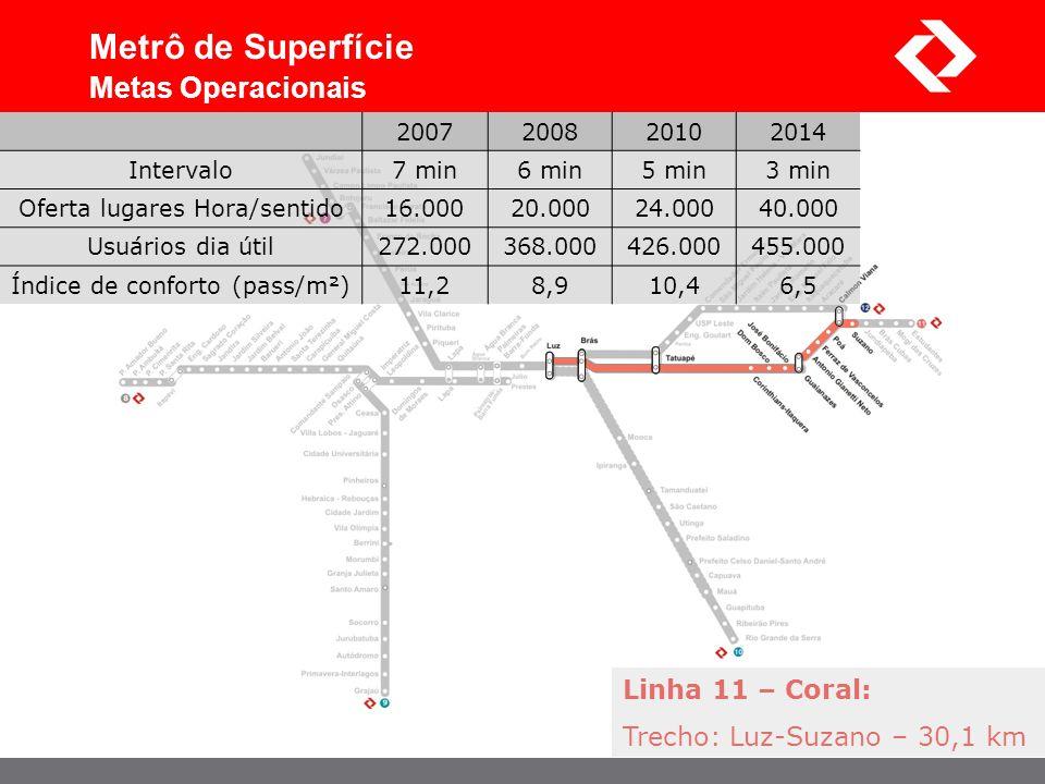 Linha 11 – Coral: Trecho: Luz-Suzano – 30,1 km Metrô de Superfície Metas Operacionais 2007200820102014 Intervalo7 min6 min5 min3 min Oferta lugares Ho