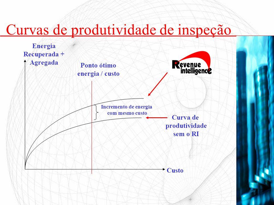 Curvas de produtividade de inspeção Curva de produtividade sem o RI Custo Energia Recuperada + Agregada Ponto ótimo energia / custo Incremento de ener