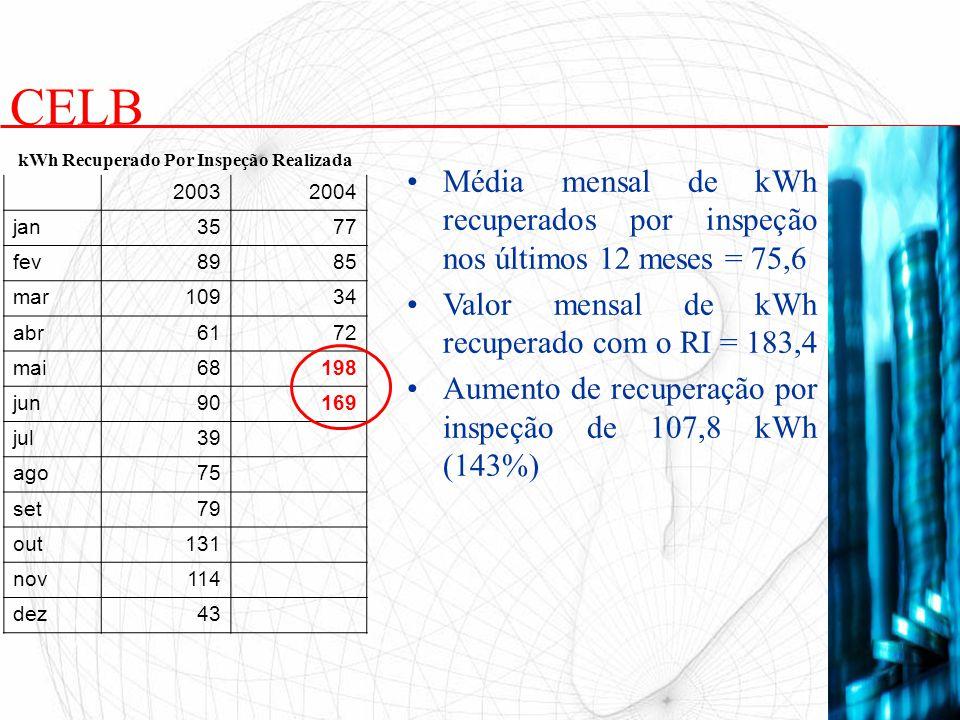 Média mensal de kWh recuperados por inspeção nos últimos 12 meses = 75,6 Valor mensal de kWh recuperado com o RI = 183,4 Aumento de recuperação por in