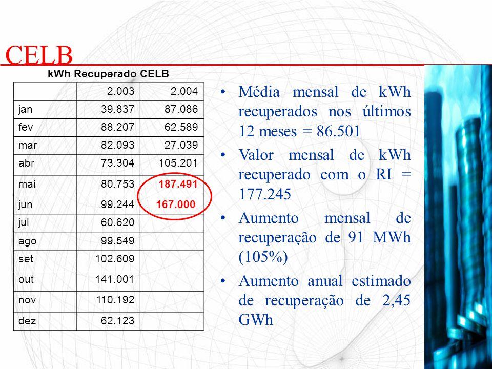 Média mensal de kWh recuperados nos últimos 12 meses = 86.501 Valor mensal de kWh recuperado com o RI = 177.245 Aumento mensal de recuperação de 91 MW
