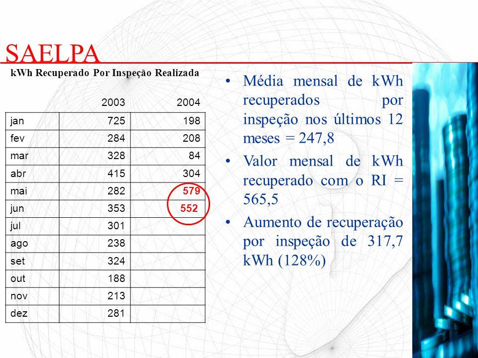 Média mensal de kWh recuperados por inspeção nos últimos 12 meses = 247,8 Valor mensal de kWh recuperado com o RI = 565,5 Aumento de recuperação por i