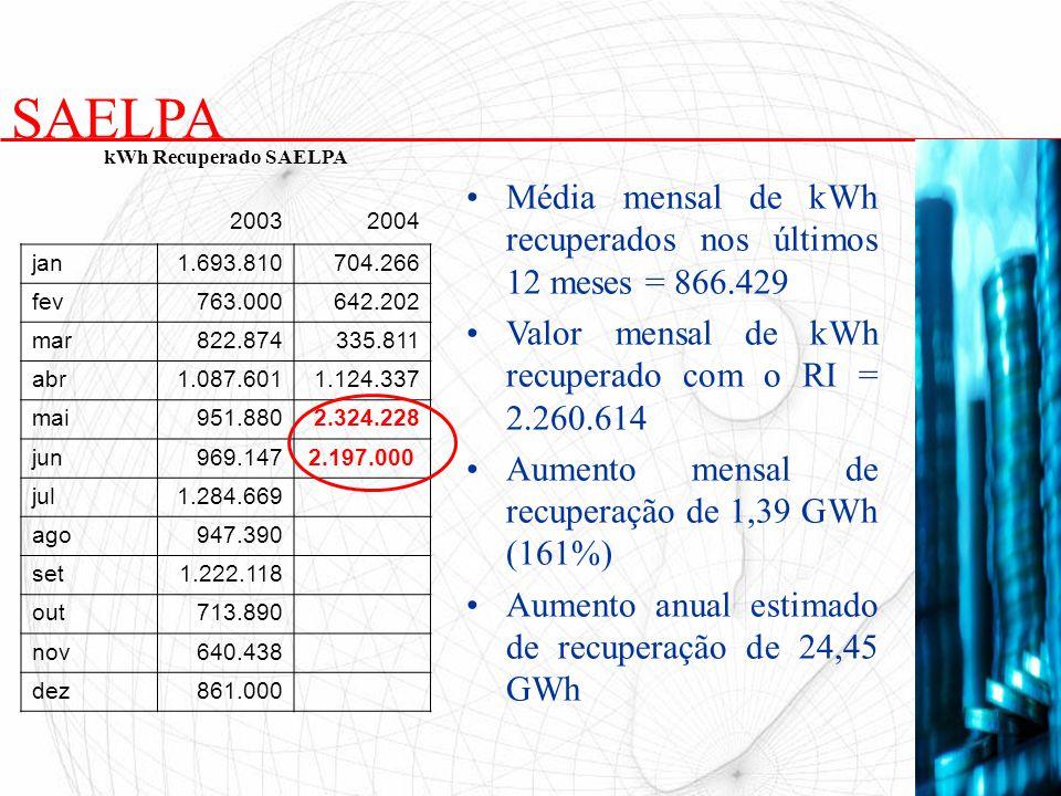Média mensal de kWh recuperados nos últimos 12 meses = 866.429 Valor mensal de kWh recuperado com o RI = 2.260.614 Aumento mensal de recuperação de 1,