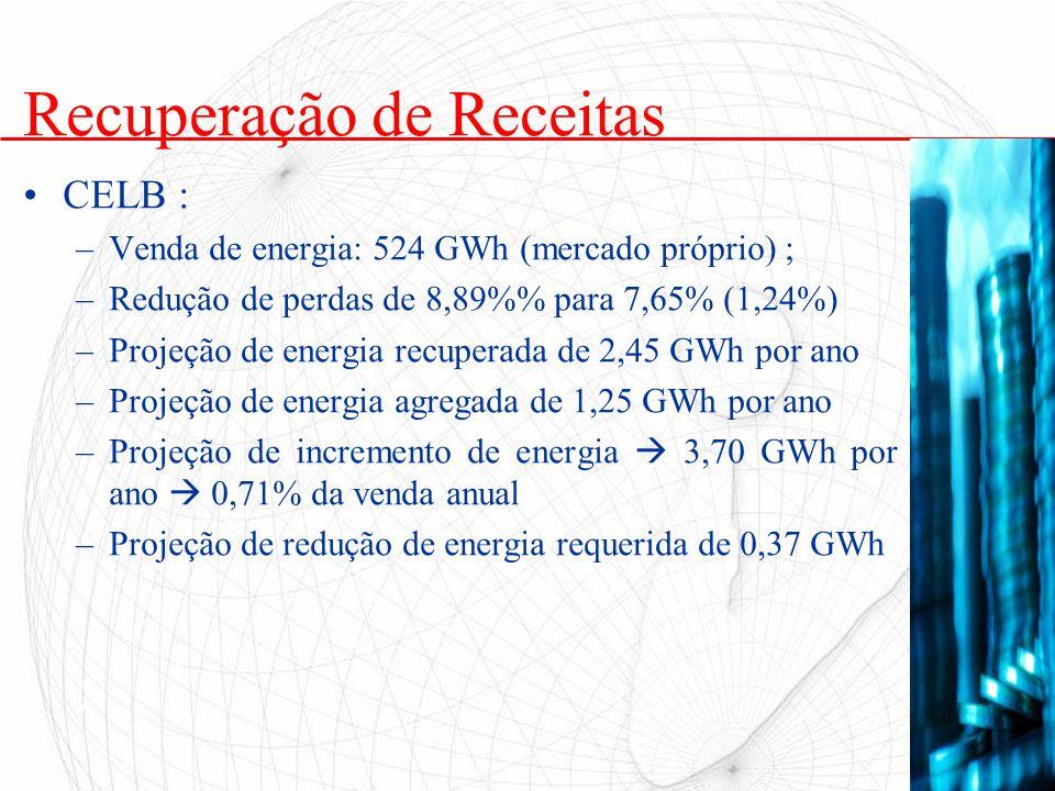 Recuperação de Receitas CELB : –Venda de energia: 524 GWh (mercado próprio) ; –Redução de perdas de 8,89% para 7,65% (1,24%) –Projeção de energia recu