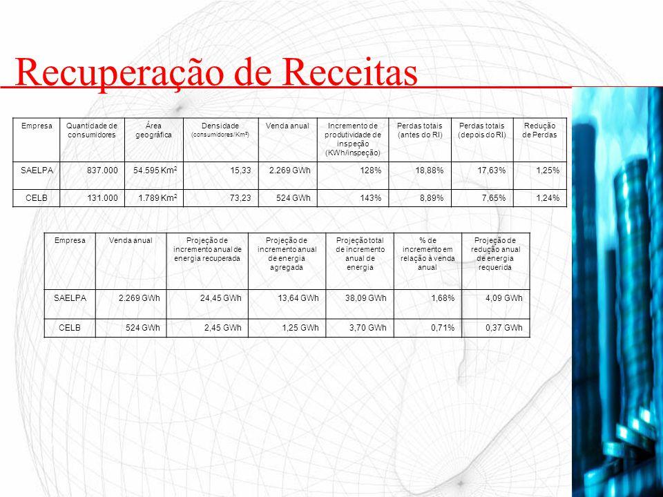 Recuperação de Receitas EmpresaQuantidade de consumidores Área geográfica Densidade (consumidores/Km 2 ) Venda anualIncremento de produtividade de ins