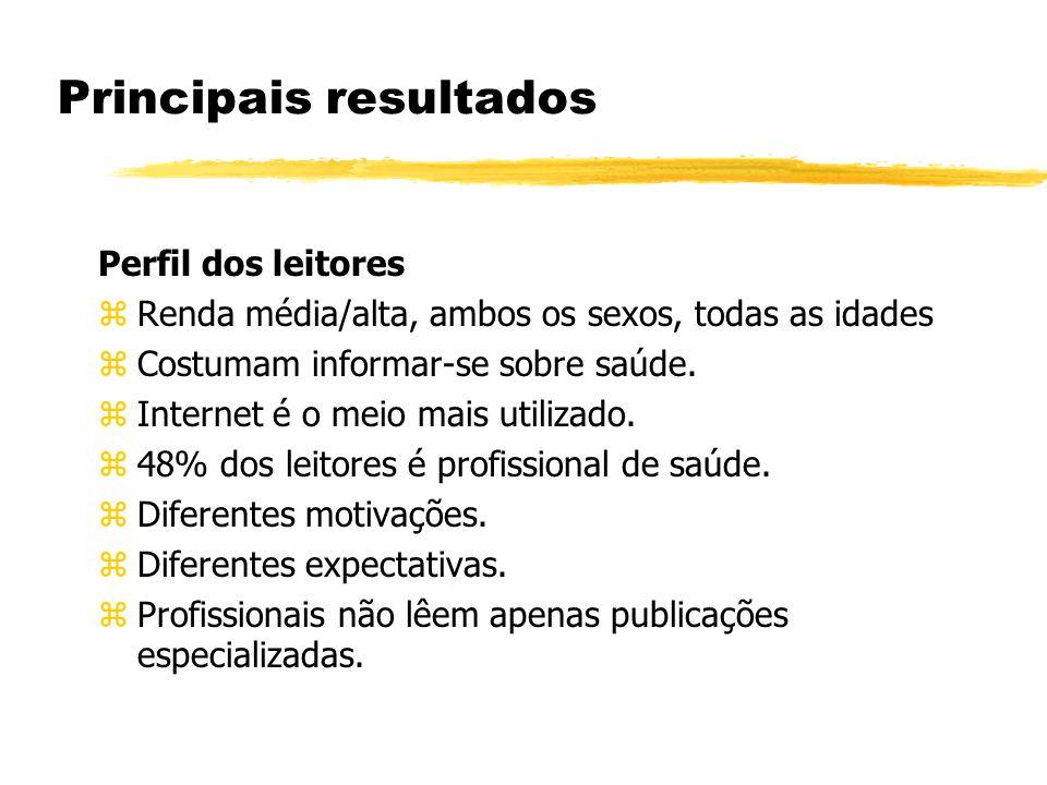 Principais resultados Perfil dos leitores zRenda média/alta, ambos os sexos, todas as idades zCostumam informar-se sobre saúde.