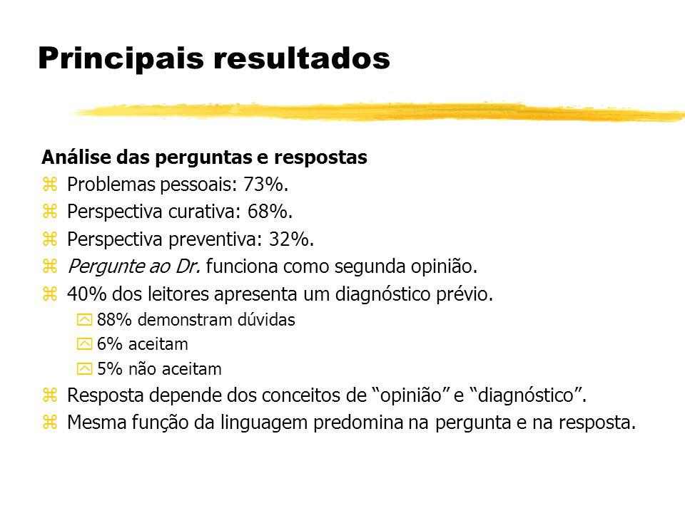 Principais resultados Análise das perguntas e respostas zProblemas pessoais: 73%.