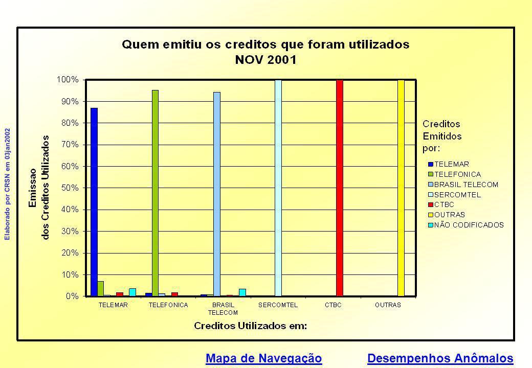 Mapa de Navegação Elaborado por CRSN em 03jan2002 Desempenhos Anômalos